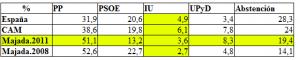 El 20N 1.646 ciudadanos de Majadahonda, y 1.680.810 de toda España, dieron sus votos a las listas de Izquierda Unida-Los Verdes