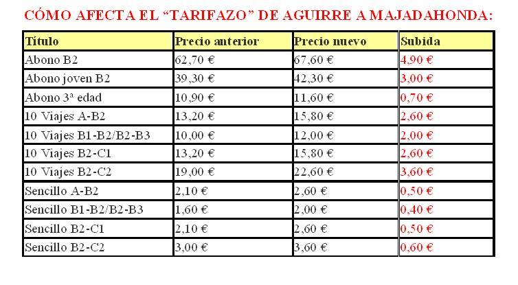 Moción para que el Ayuntamiento de Majadahonda solicite la congelación de tarifas de la red de transporte público de la Comunidad de Madrid