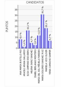Resultados provisionales de las elecciones primarias de IU Majadahonda